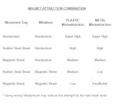 Neodymium Magnets 5x2mm - 50 units (N52)